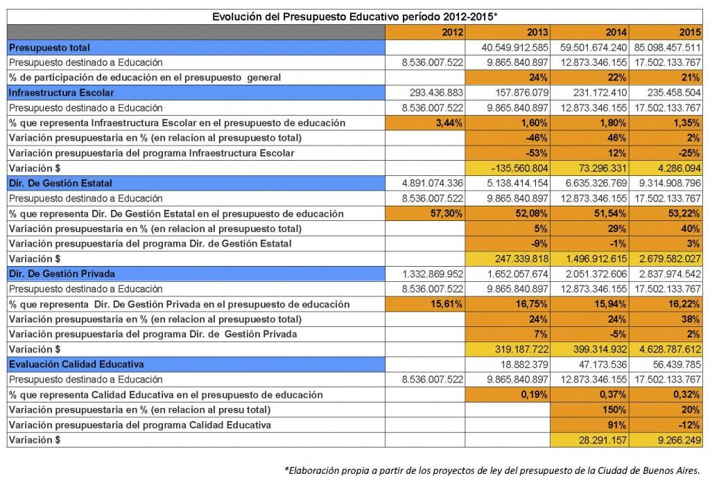 Evolución del presupuesto educativo en la Ciudad de Buenos Aires